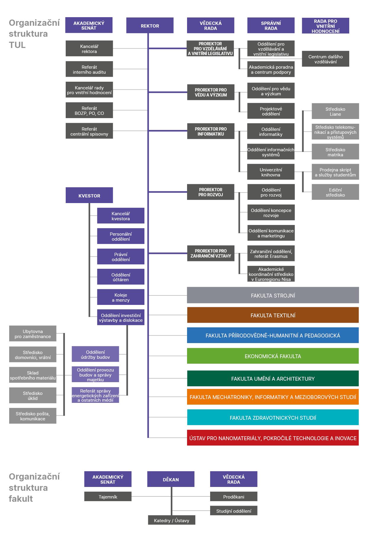 Organizační struktura TUL
