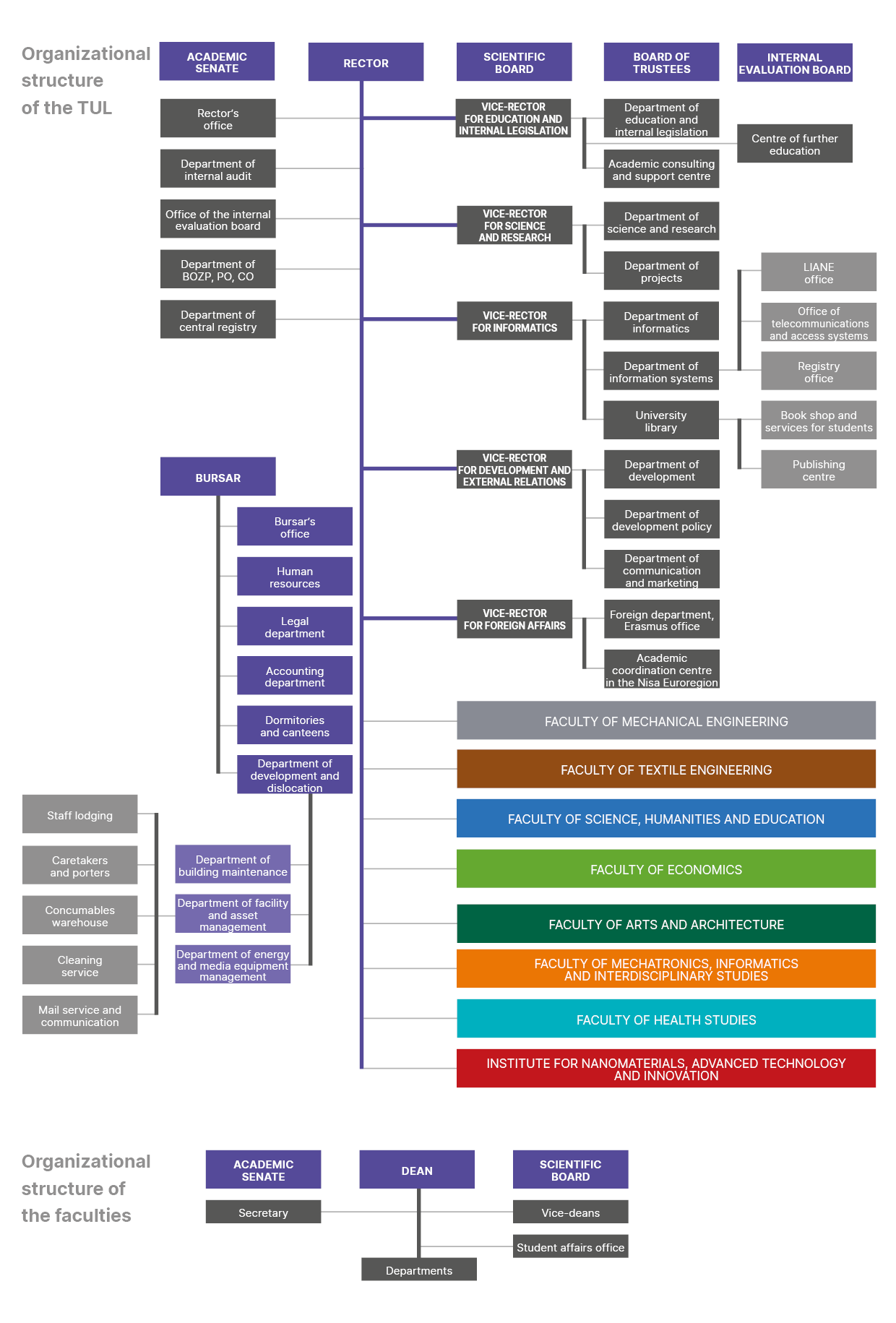 Organizational structure of the TUL